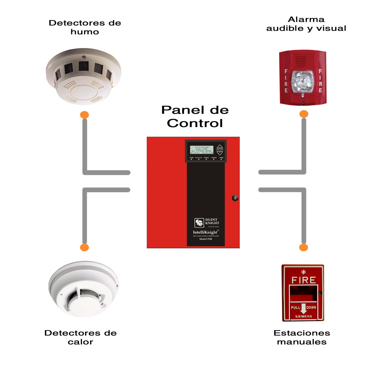 Detectores de calor